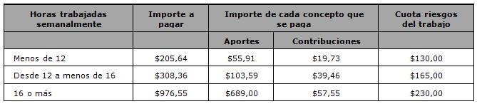 seguridad social para Personal de Casas Particulares. Aportes y contribuciones.