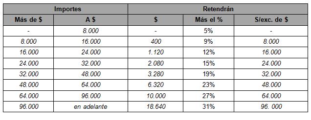 tabla-AFIP-4525-anexo